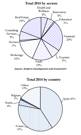 andorra_investments_sectors