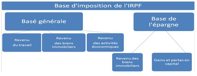 base d'imposicion de L'IPRF