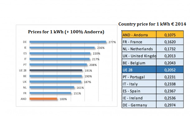 price_electricity_europe