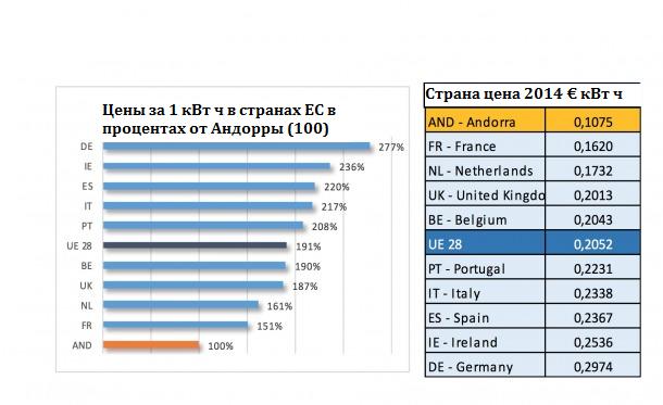 цена_электроэнергии_европа
