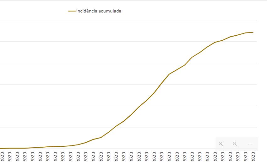 Les données épidémiologiques montrent le début de la stabilisation de la courbe de contamination au coronavirus SARS-CoV-2 en Andorre