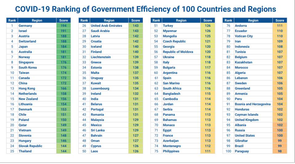 COVID-19: en el rànquing d'eficiència governamental de 100 països i regions, Andorra ocupa el 76è lloc (entre les Filipines i l'Equador)